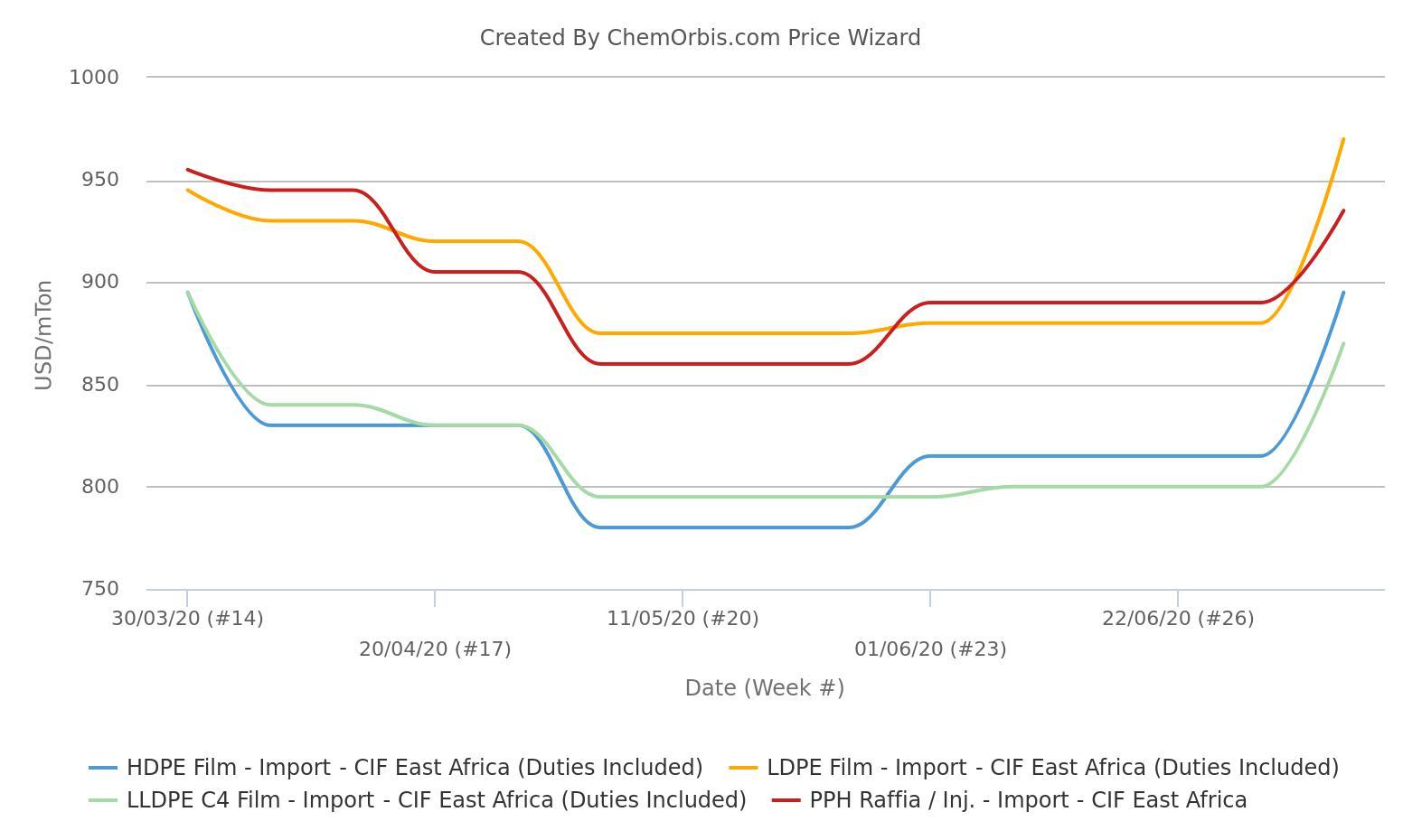 Thị trường PP, PE Châu Phi dự kiến kết thúc năm 2020 với mức tăng